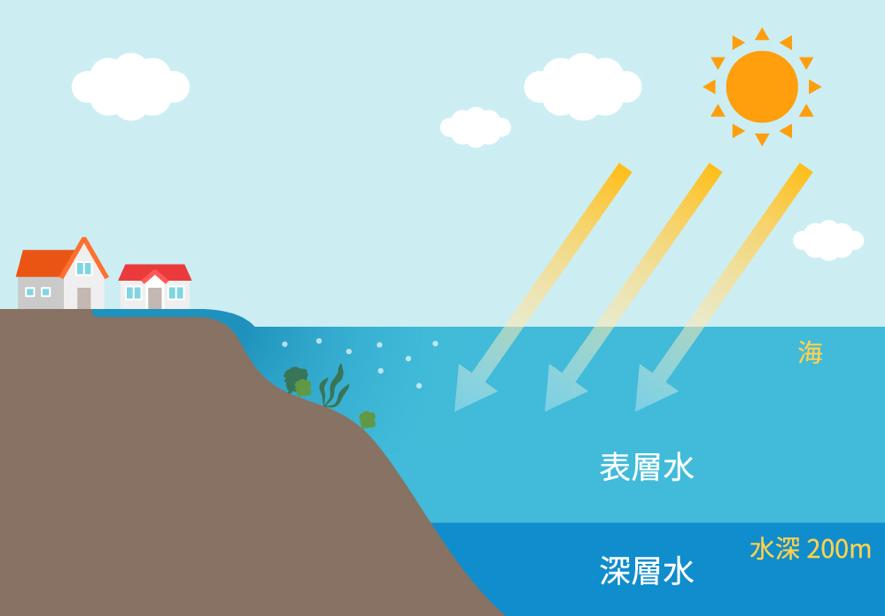 海洋深層水の解説図